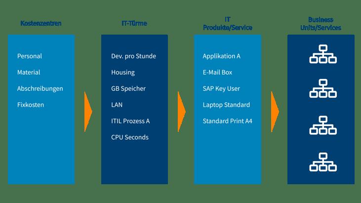 Der Cost-to-Service-Flow