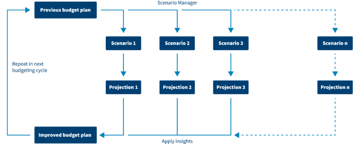 Scenario Planning in IT Budgeting
