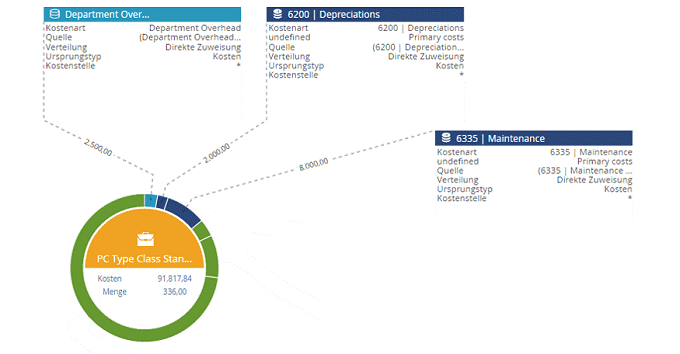 Service Visualization (Serviceware Financial)