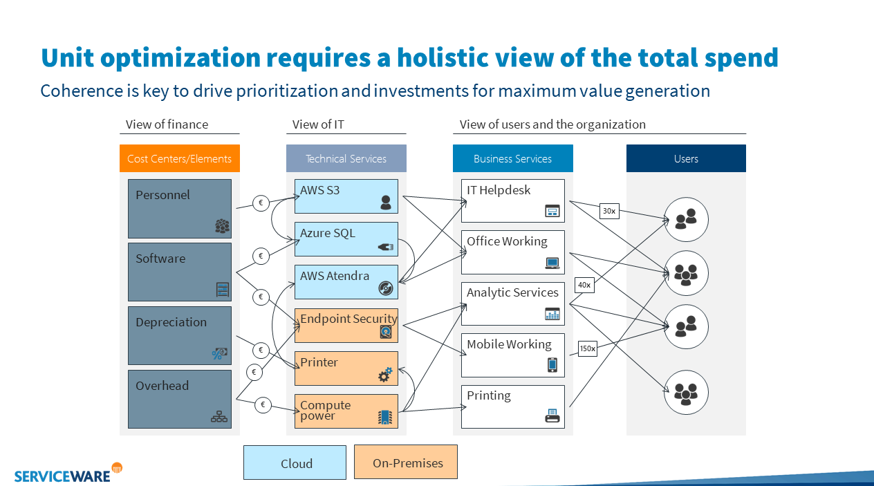 Holistic overview on cost-cutting.