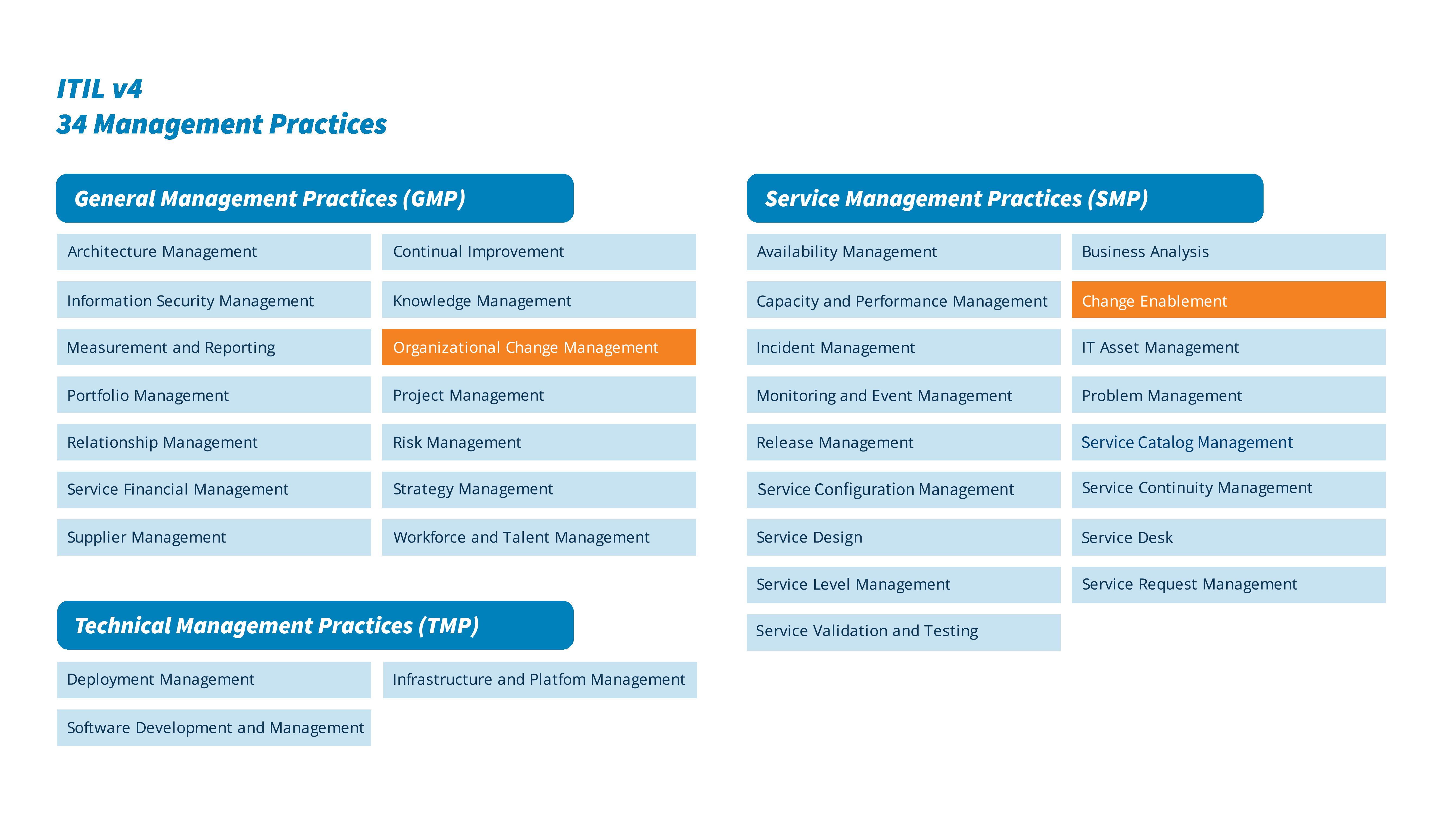 34 Management Praktiken nach ITIL 4.
